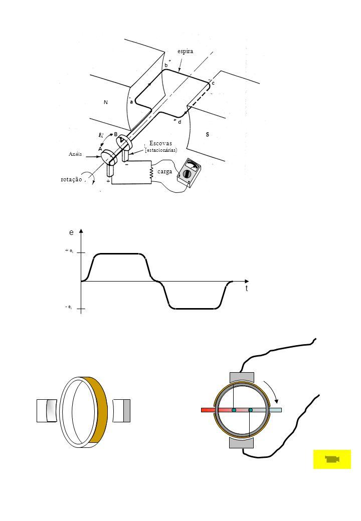 rotação carga Escovas [estacionárias) Anéis espira e t + ei - ei